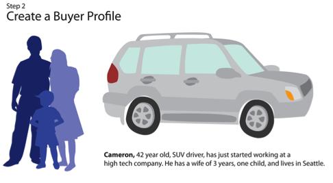 Buyer Profile